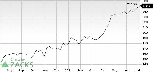 IQVIA Holdings Inc. Price