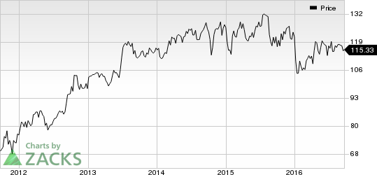M&T Bank (MTB) on Growth Track: Should You Hold?