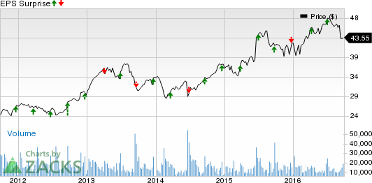 Is ConAgra (CAG) Poised to Beat Earnings Estimates in Q1?