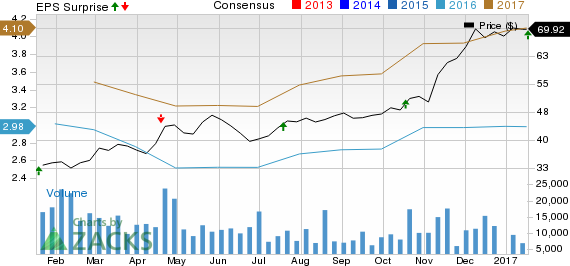 Comerica (CMA) Tops Q4 Earnings Estimates, Expenses Drop