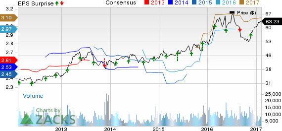 Campbell Soup (CPB) to Report Q2 Earnings: What's in Store?