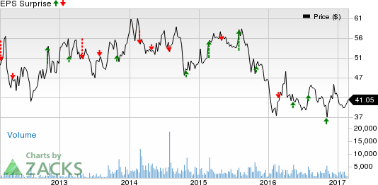 Armstrong World (AWI): Time to Dump Stock from Portfolio?