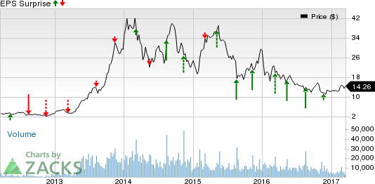 Canadian Solar (CSIQ) Q4 Earnings: Disappointment in Store?