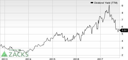 Guess?, Inc. Dividend Yield (TTM)