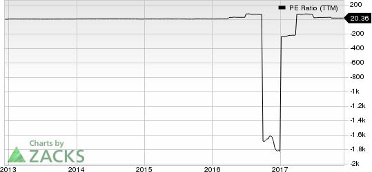 Statoil ASA PE Ratio (TTM)