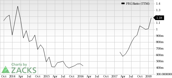 Top Ranked Growth Stocks to Buy for February 22nd: YY Inc (YY)