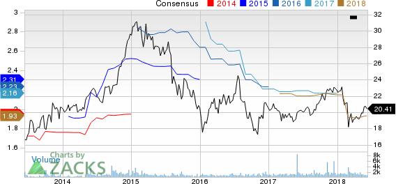 Chatham Lodging Trust (REIT) Price and Consensus