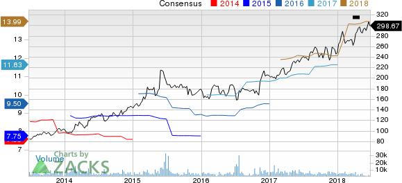 Humana Inc. Price and Consensus