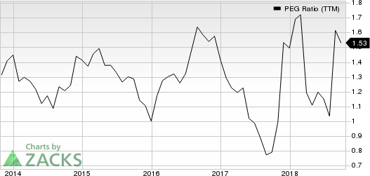 DICK'S Sporting Goods, Inc. PEG Ratio (TTM)