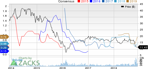EnLink Midstream, LLC Price and Consensus