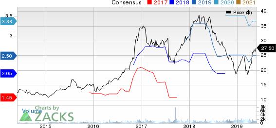 Meta Financial Group, Inc. Price and Consensus