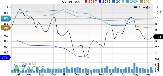Cenovus Energy Inc Price and Consensus