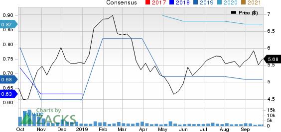 Turkcell Iletisim Hizmetleri AS Price and Consensus