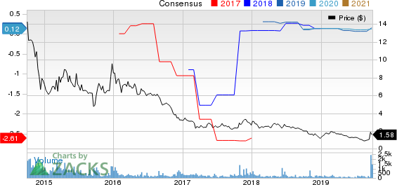 Renesola Ltd. Price and Consensus