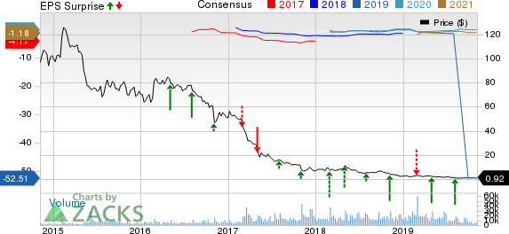 Frontier Communications Corporation Price, Consensus and EPS Surprise