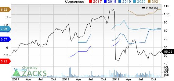 Dell Technologies Inc. Price and Consensus