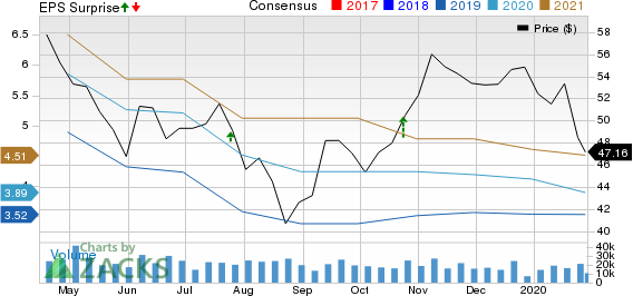 Dow Inc. Price, Consensus and EPS Surprise