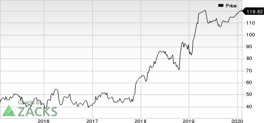Mellanox Technologies, Ltd. Price
