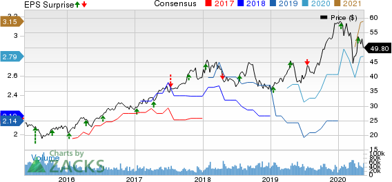 Taiwan Semiconductor Manufacturing Company Ltd. Price, Consensus and EPS Surprise