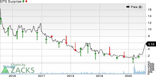 OPKO Health, Inc. Price and EPS Surprise