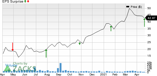 BankUnited, Inc. Price and EPS Surprise