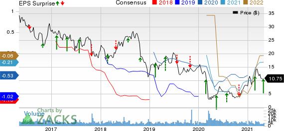 Oceaneering International, Inc. Price, Consensus and EPS Surprise