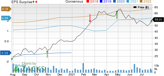 The Cheesecake Factory Incorporated Price, Consensus and EPS Surprise