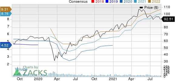 Owens Corning Inc Price and Consensus