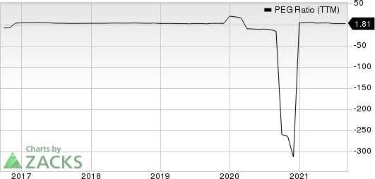 The Mosaic Company PEG Ratio (TTM)
