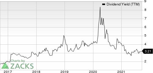 Hanesbrands Inc. Dividend Yield (TTM)