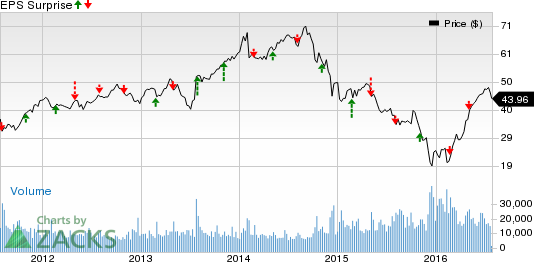 ONEOK (OKE) Q2 Earnings: What's in Store for the Stock?