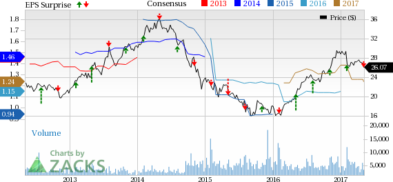 MDU Resources (MDU) Misses Q1 Earnings, Reaffirms Guidance