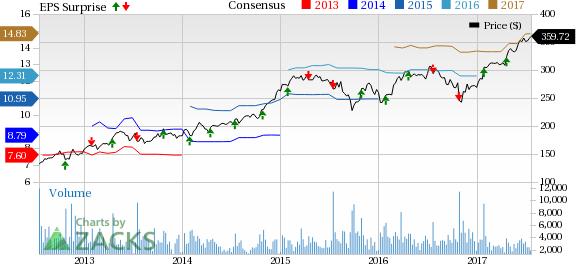 Sherwin-Williams (SHW) Q2 Earnings Trail, Profits Down Y/Y