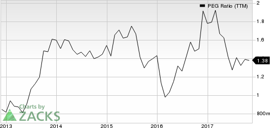 Stifel Financial Corporation PEG Ratio (TTM)