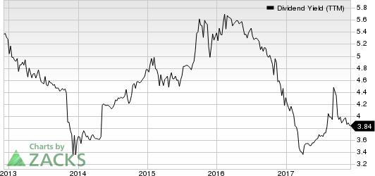 BCB Bancorp, Inc. (NJ) Dividend Yield (TTM)