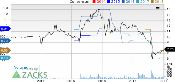 Tecnoglass Inc. Price and Consensus