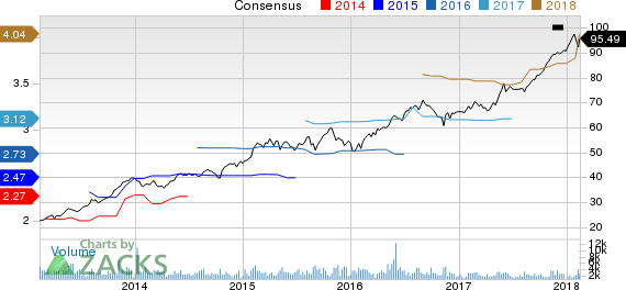 Broadridge Financial Solutions, Inc. Price and Consensus