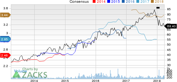 Chesapeake Utilities Corporation Price and Consensus