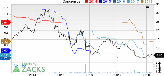 Flotek Industries, Inc. Price and Consensus