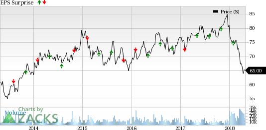 Dominion Energy (D) Beats Q1 Earnings and Revenue Estimates - April ...