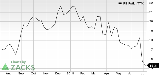GMS Inc. PE Ratio (TTM)