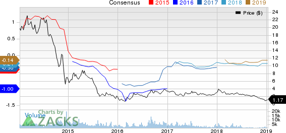 Approach Resources Inc. Price and Consensus