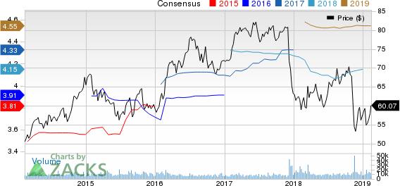 Edison International Price and Consensus