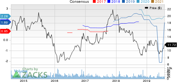 Beazer Homes USA, Inc. Price and Consensus