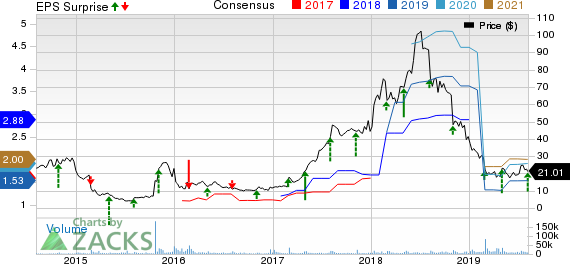 Weight Watchers International Inc Price, Consensus and EPS Surprise