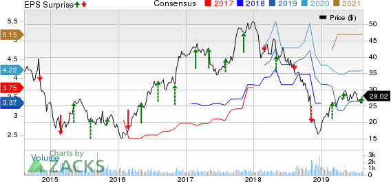 Koppers Holdings Inc. Price, Consensus and EPS Surprise