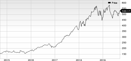 Intuitive Surgical, Inc. Price