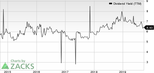 Westpac Banking Corporation Dividend Yield (TTM)