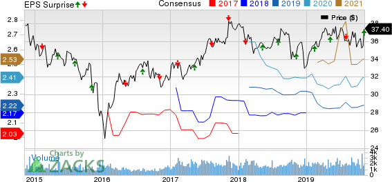 TELUS Corporation Price, Consensus and EPS Surprise