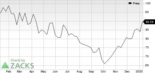 BioMarin Pharmaceutical Inc. Price